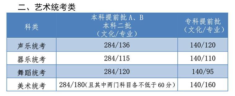 河北省2019年藝術生錄取分數線