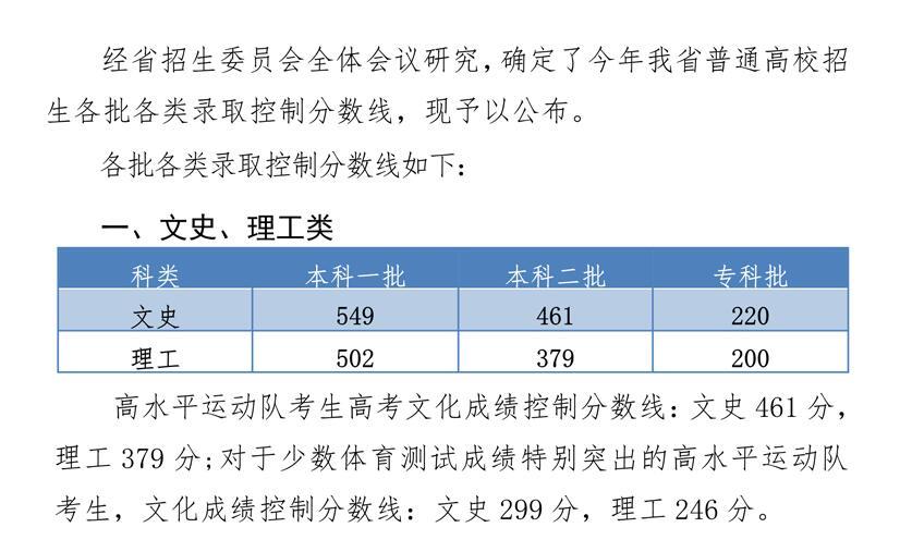 河北省2019年普通文化生高考分數線