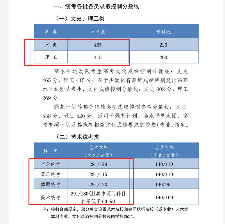 2020年河北省高考录取分数线